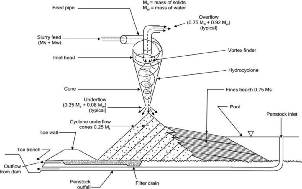 Diagrama de un hidrociclón